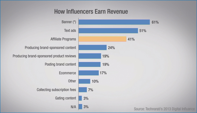How Influencers Earn Revenue